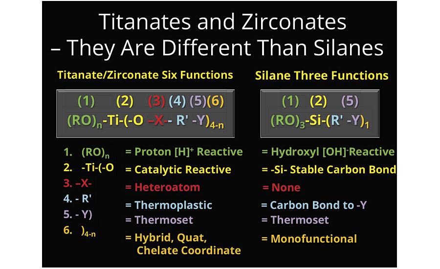 A comparison of the titanates/zirconates with silanes according to their functionalities