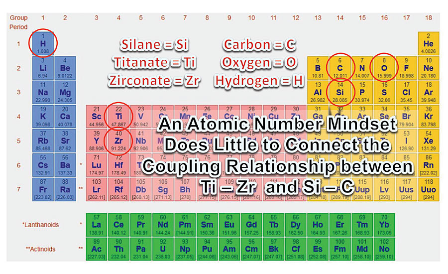 A comparison of the titanates/zirconates with silanes according to their atomic number