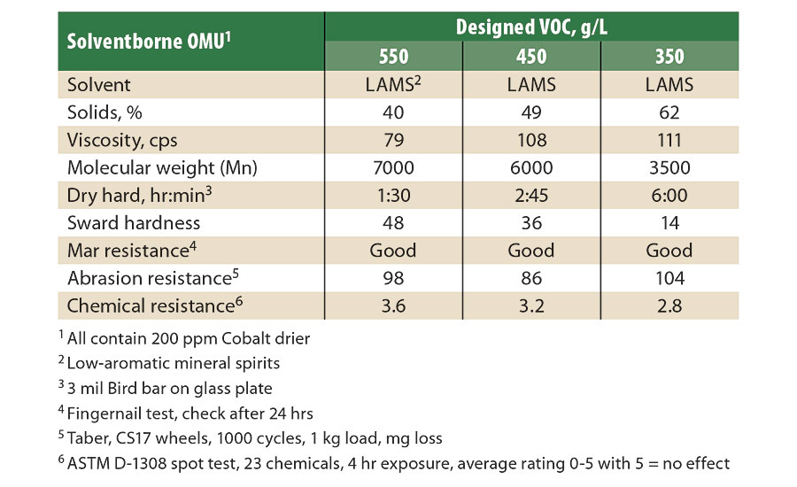 Comparison of SB OMU at various VOC levels