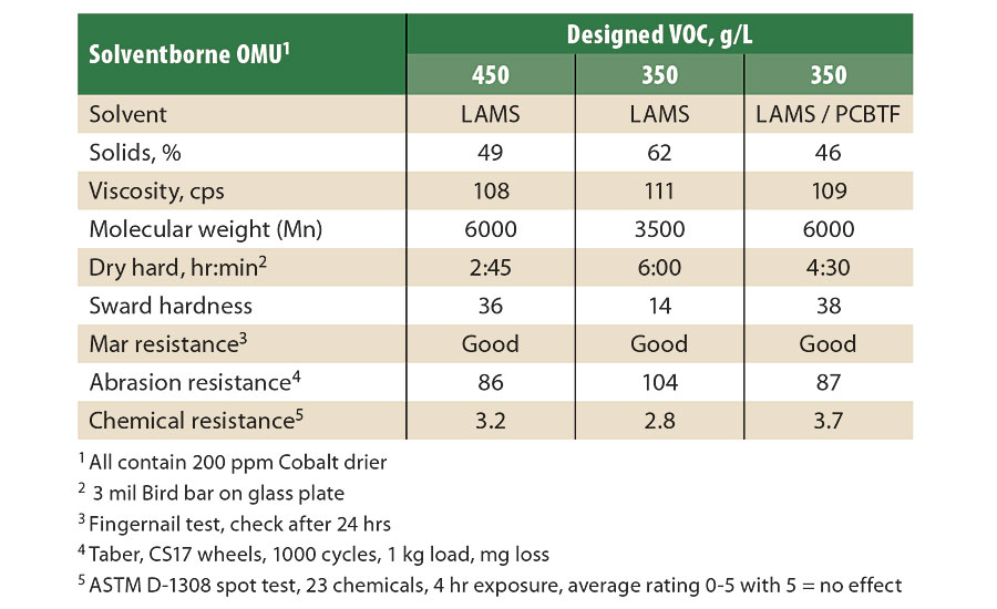 Comparison of the performance of SB OMU with exempt solvent.