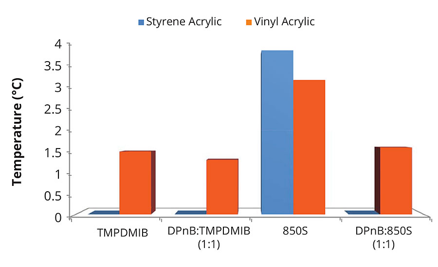 Minimum film formation temperatures for high-Tg styrene acrylic and mid-Tg vinyl acrylic ternary mixtures with nonionic surfactant. Coalescent loading is 8 wt% in addition to 1 wt% nonionic surfactant with respect to the styrene acrylic binder, or coalescent loading of 2 wt% in addition to 0.25 wt% nonionic surfactant with respect to the vinyl acrylic binder.