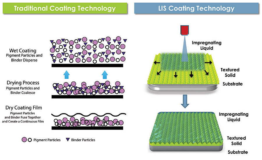 Comparison of traditional and LIS coating technology regarding coating film formation