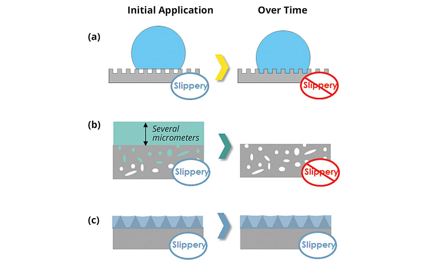 Schematic depiction of the stability of alternative slippery coating technology as compared to LIS coatings