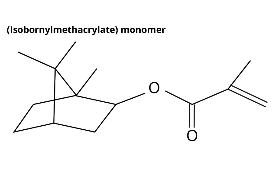Figure 2. Structure of IBOMA. ©PCI