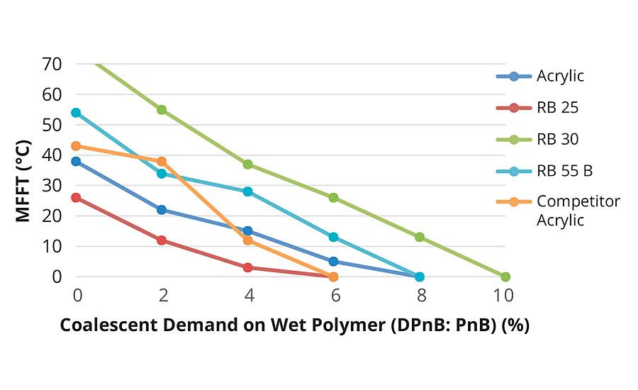 Figure 3. Coalescent demand curve.