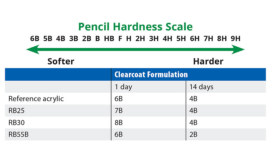 Table 6. Pencil hardness comparison of reference acrylic and prototypes.