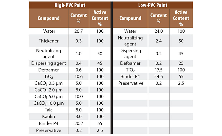 Composition of a high-PVC and low-PVC paint