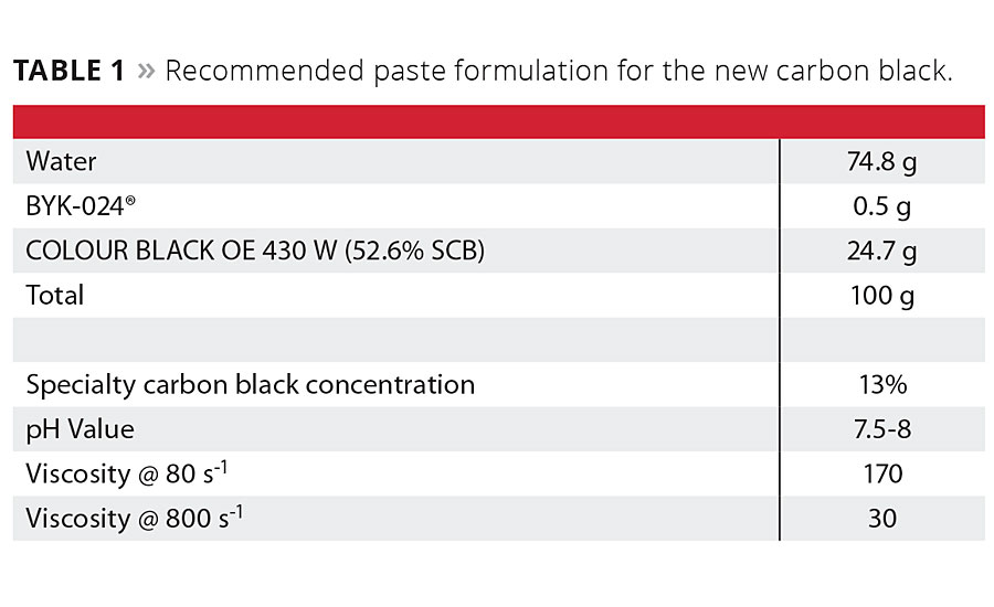 Recommended paste formulation for the new carbon black