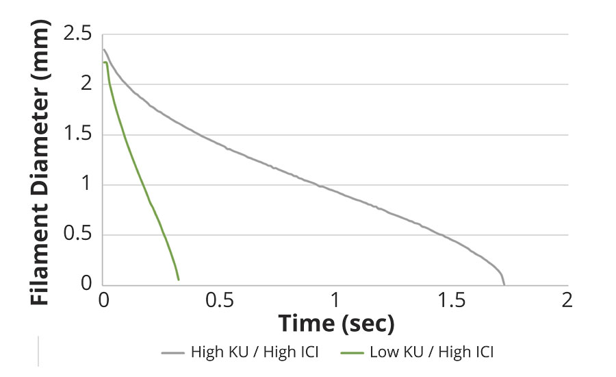 Elongational rheology profile of BASF formulations with low and high KU viscosities