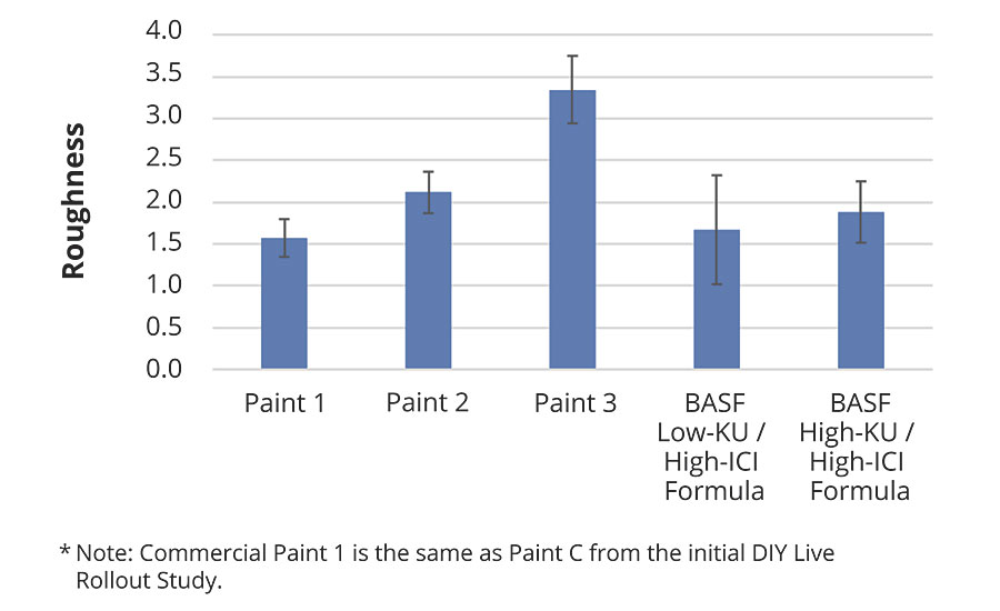 Surface roughness of BASF formulated paints vs. commercial paints