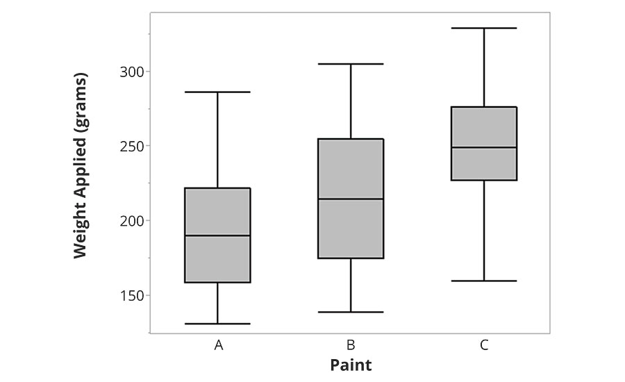 Amount of paint applied between paints A, B and C