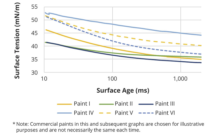 Example of dynamic surface tension measurements for six commercial paints
