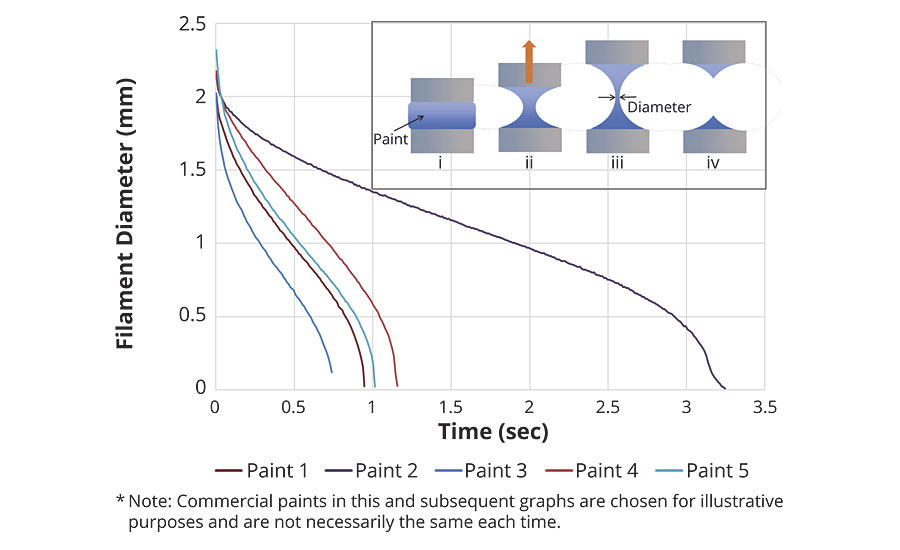Example of elongational rheology curves for five commercial paints