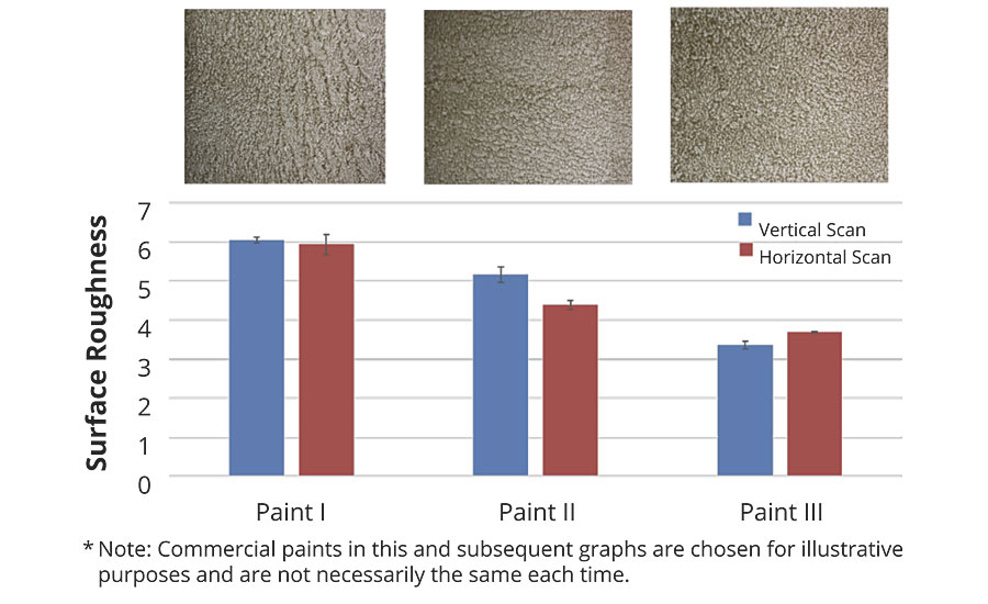 Visual and measured paint smoothness