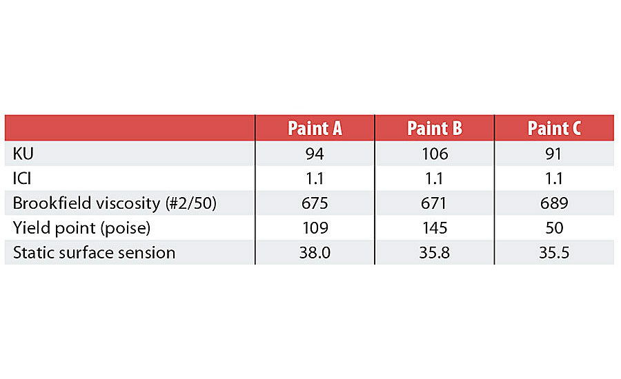 Paint A, B and C viscosity attributes