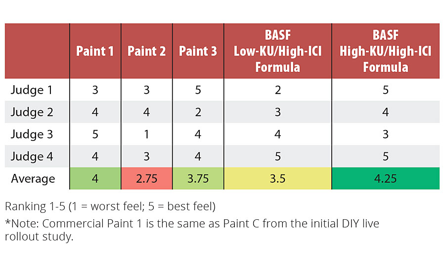 Application feel of BASF formulated paints vs. commercial paints
