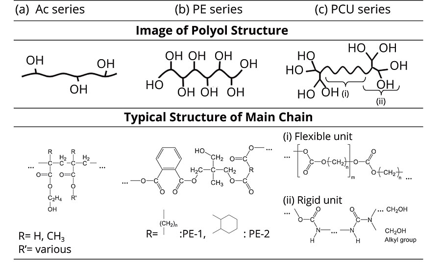 Image of polyol structures