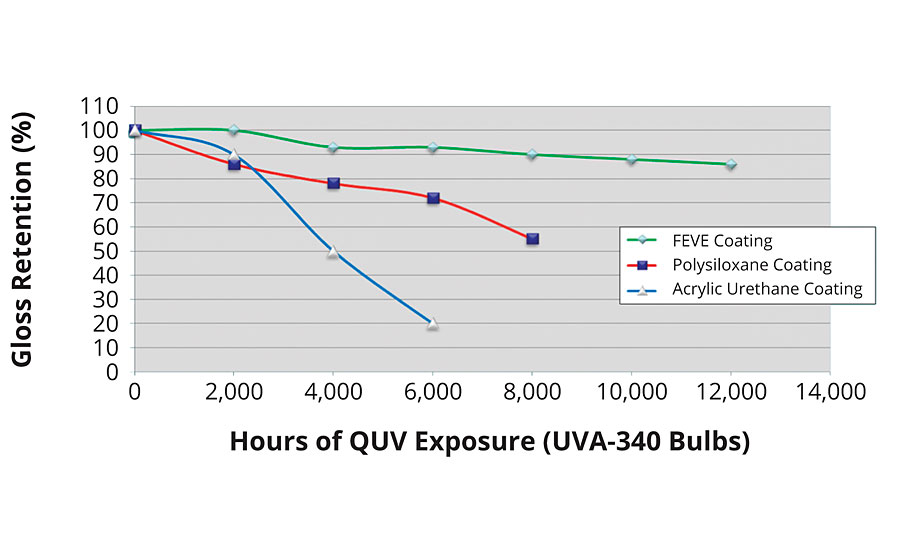 QUV exposure of an FEVE-based coating