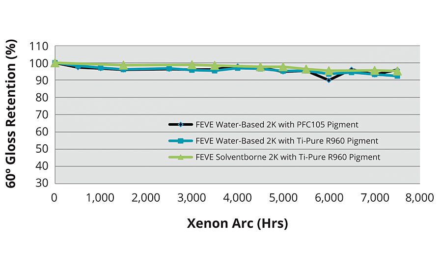 Xenon arc exposure of water-based FEVE coatings