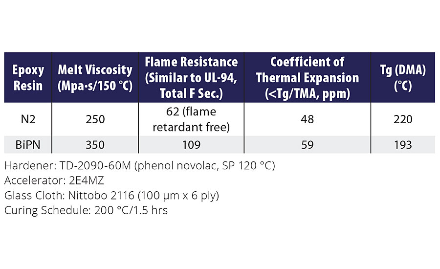 Melt viscosity, flame retardance, CTE and Tg of Epoxy Resin N2 vs. BiPN