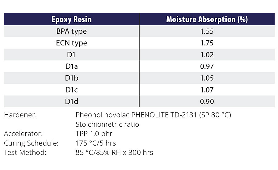 Moisture absorption of Epoxy Resin D1