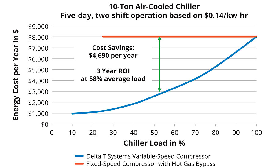 New Technology and Advanced Controls Bring Energy Efficiency to Industrial Chiller Equipment