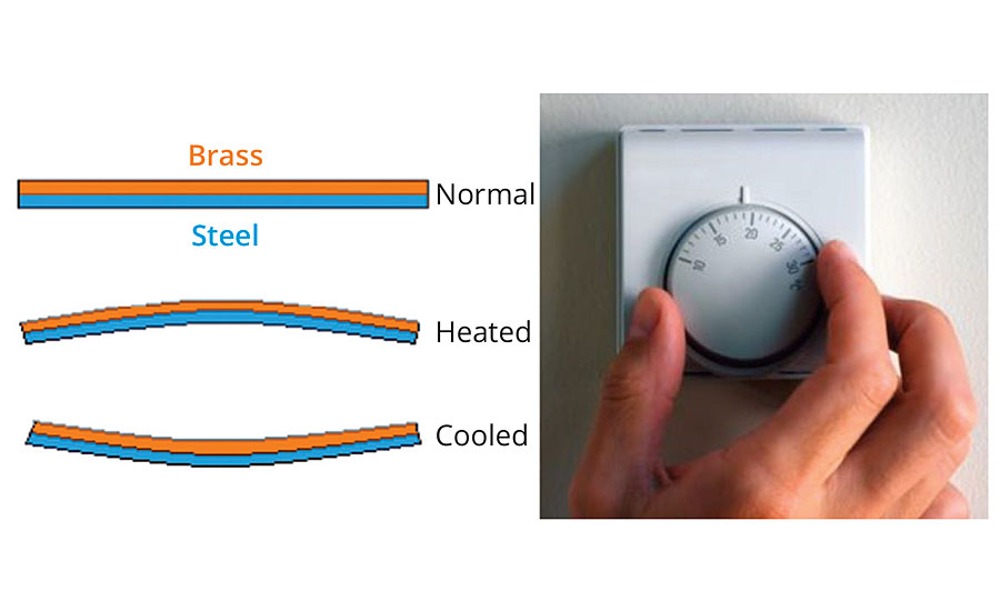 The principle of bimetal displacement based on temperature (the thermostat), could at one time have been considered smart technology