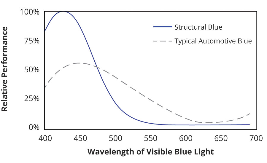 Structural pigments reflect nearly 100 percent of target wavelengths.