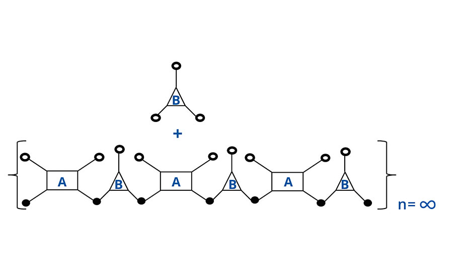 Schematic of noninfinite chain for FA = 4, FB = 3