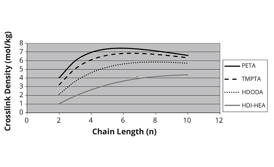 Crosslink density vs. chain length – adjusted for Mc