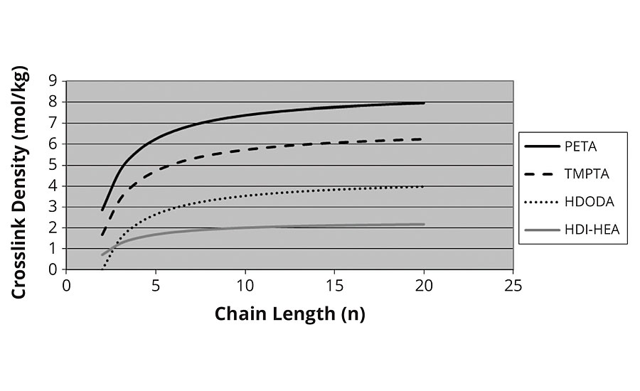 Crosslink density vs. chain length – thermal model
