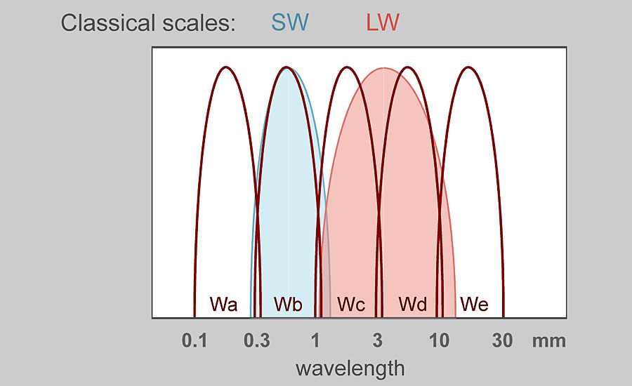 Wavescan wavelength ranges > <p class=