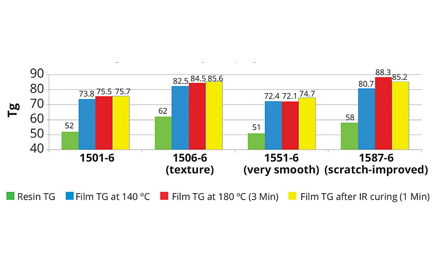 Film Tg of low-bake hybrid polyesters