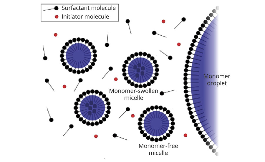 Adsorption of surfactant at the interface