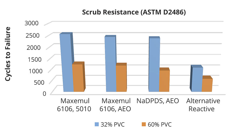 Scrub resistance dependence on Acrylic 3 latex emulsifier at 32% and 60% pigment volume concentrations