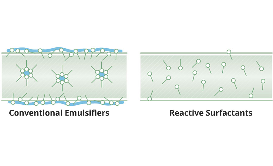 Representation of aggregation of conventional emulsifiers at interfaces and in inverse micelles after film formation, and uniform distribution of polymerized surfactant in bulk phase