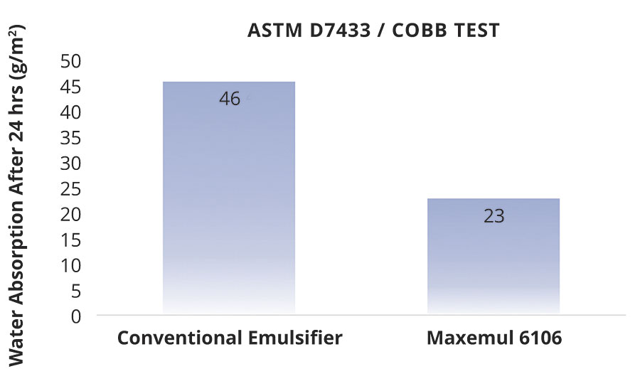 Surface water absorption rates of coated wood panels (ASTM D7433)