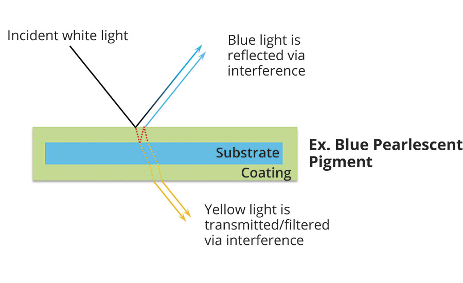 Due to their high degree of transparency, the platelets of coated mica reflect only a portion of the light. The non-reflected portion is transmitted to the next layer where it can be further reflected