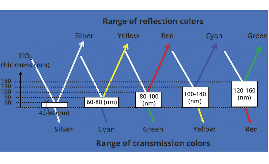 Determining the interference color based on the thickness of TiO2