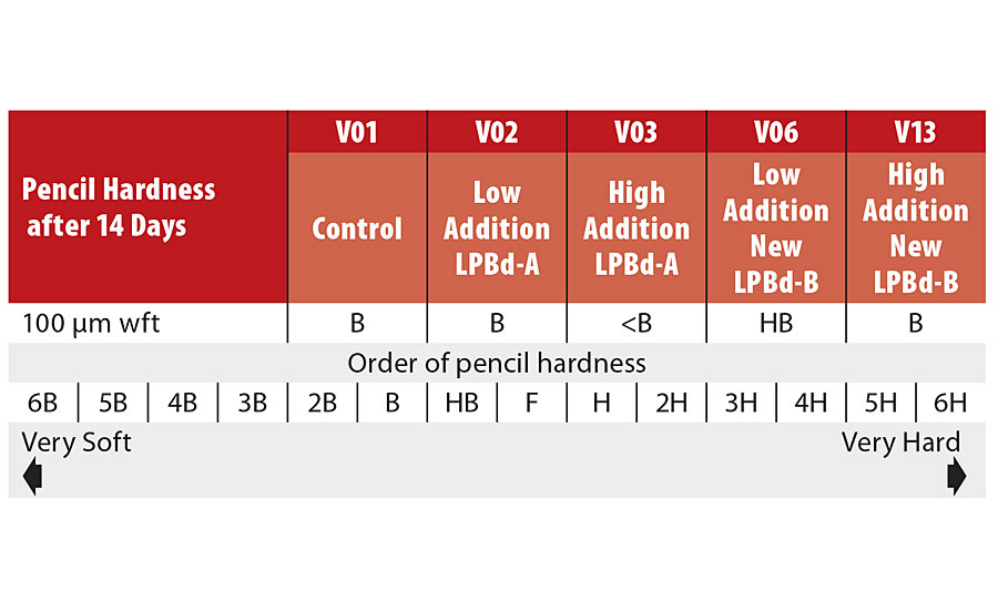 Pencil hardness data