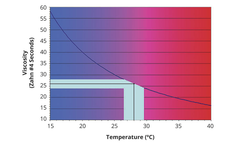 Paint viscosity vs. temperature curve for Valspar 080 White