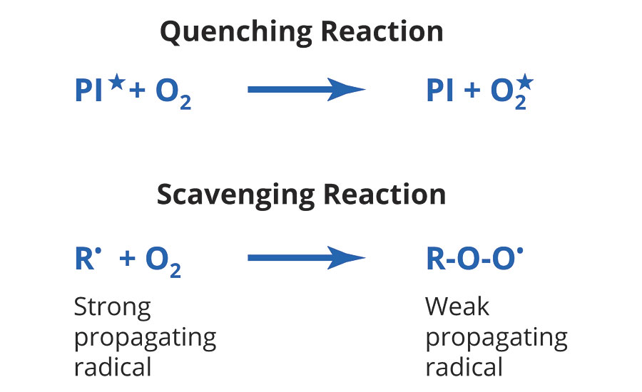 Reactions of oxygen in UV-initiated free-radical polymerization