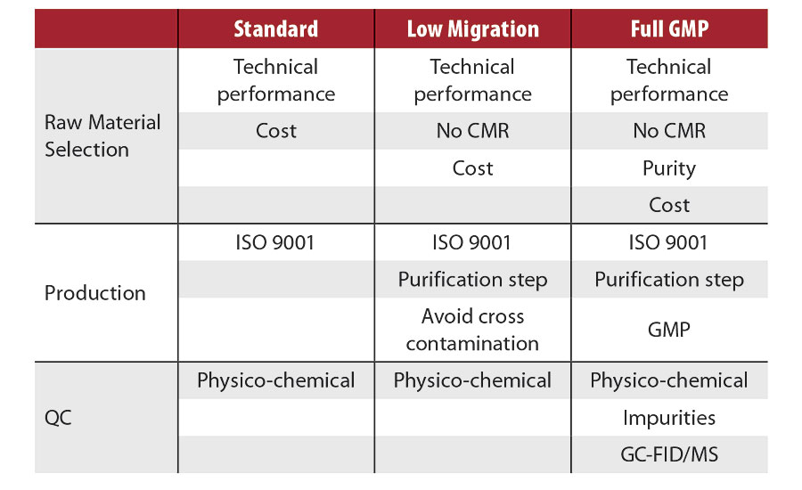 Differences between standard, low migration and GMP products