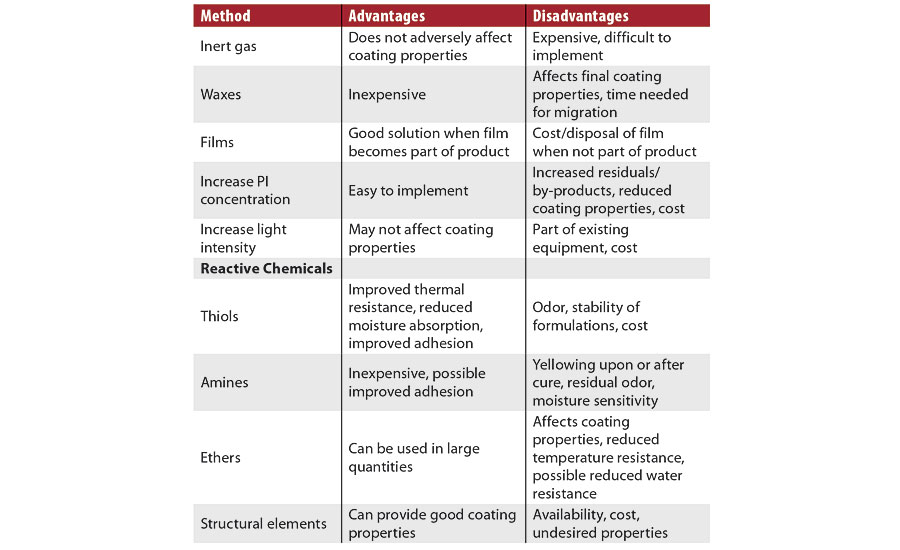 Methods to mitigate oxygen inhibition, with advantages and disadvantages