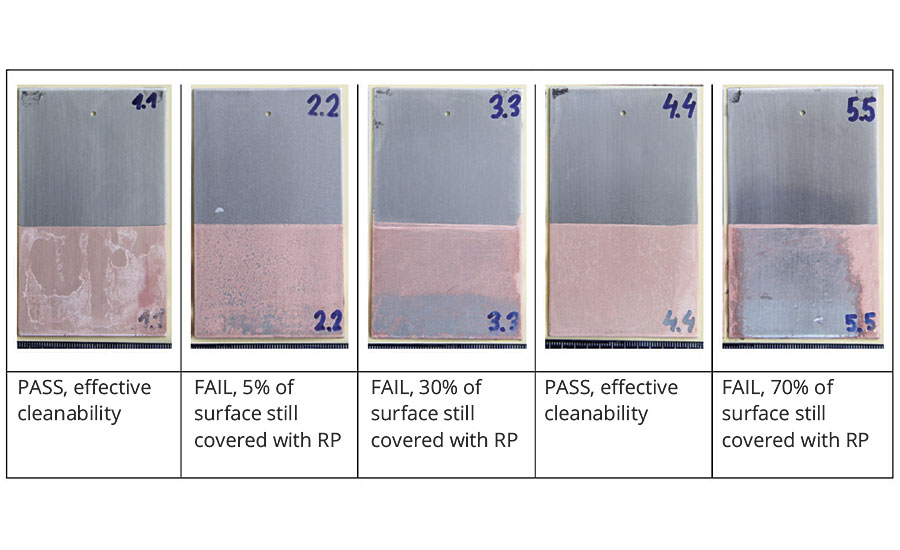 Evaluation of the cleanability of rust preventatives