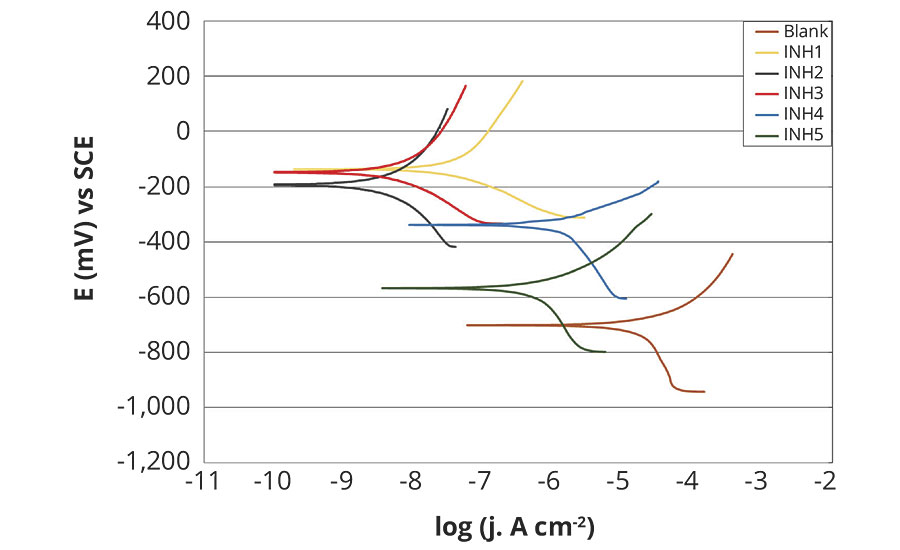 Polarization curves of tested rust preventatives, compared to unprotected carbon steel after 1 hr testing in fresh water