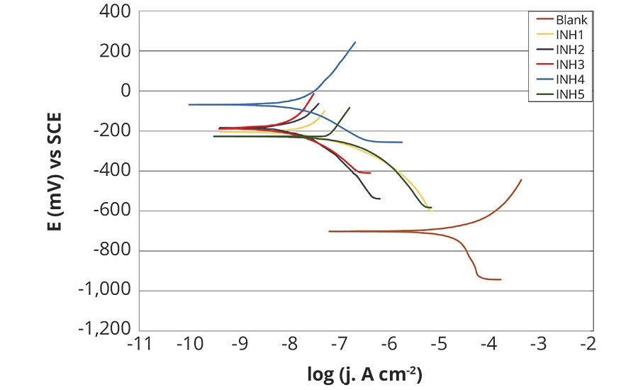 Polarization curves of tested rust preventatives compared to unprotected carbon steel after 120 hrs testing in fresh water