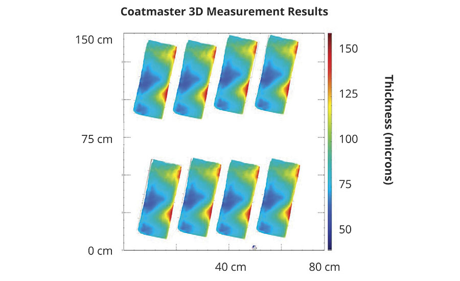 Film thickness map of the Coatmaster 3D