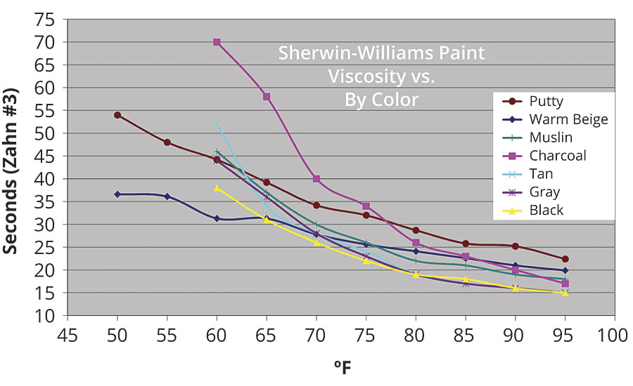 Paint viscosity vs. temperature