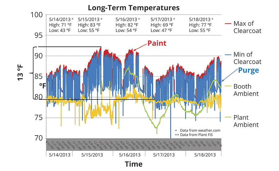 Long-term paint process temperatures